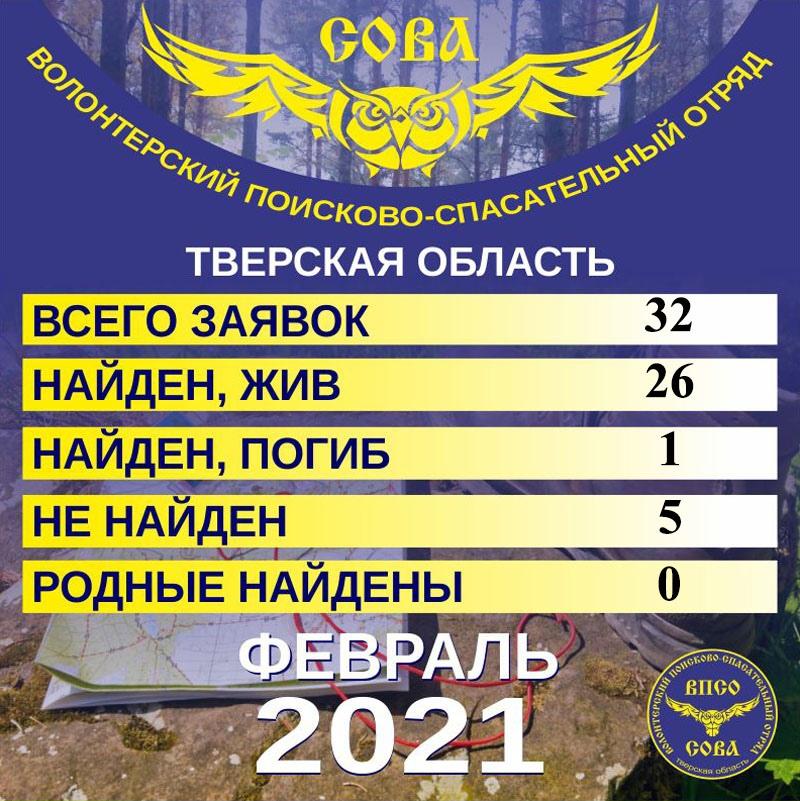 Статистика за февраль 2021 года