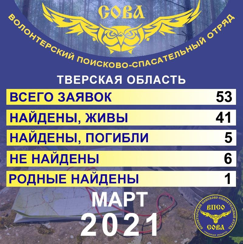 Статистика за март 2021 года