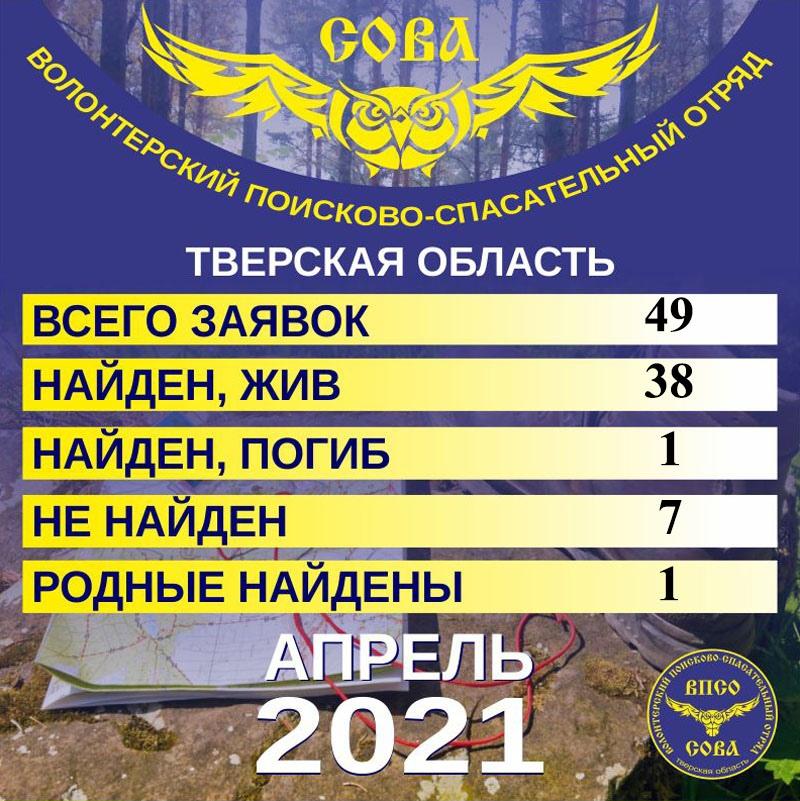 Статистика за апрель 2021 года